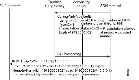 SIP Configuration Guide, Cisco IOS Release 15M&T - Configuring SIP