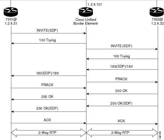 sap ps configuration guide pdf