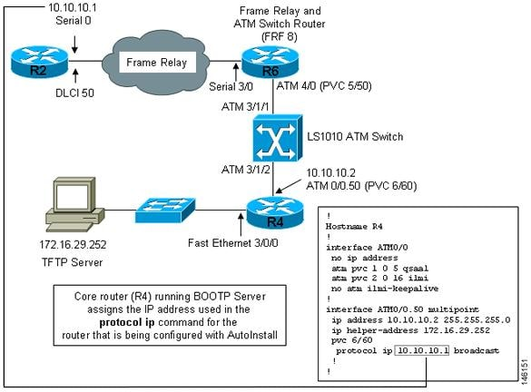Configuration Fundamentals Configuration Guide Cisco IOS Release - Frame relay switch example