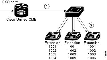 Cisco unified communications manager express system administrator figure 5 incoming pstn call using hybrid pbx keyswitch model ccuart Gallery