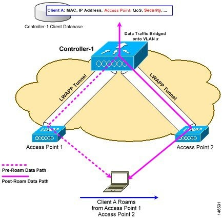 Cisco Wireless Control System Configuration Guide, Release 5 2