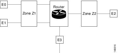 Security Configuration Guide: Zone-Based Policy Firewall