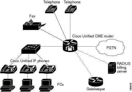 Cisco unified communications manager express system administrator figure 1 cisco unified cme for the small and medium size office ccuart Gallery