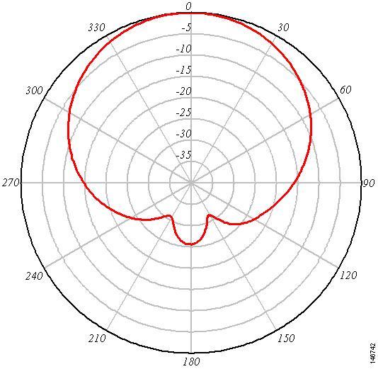 cisco aironet 6-dbi patch antenna  air-ant2460p-r