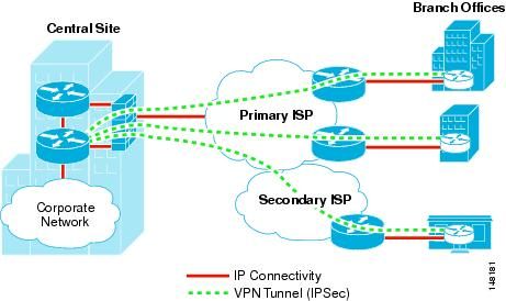 Ipsec Direct Encapsulation Vpn Design Guide Cisco