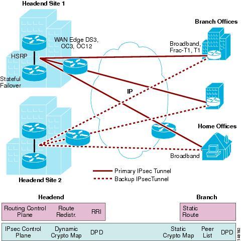 IPSec Direct Encapsulation VPN Design Guide - Cisco