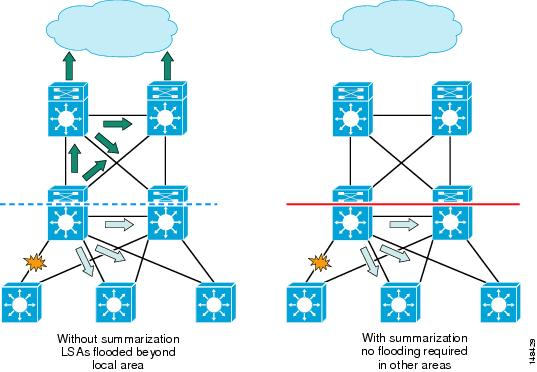 High Availability Campus Network Design--Routed Access Layer using