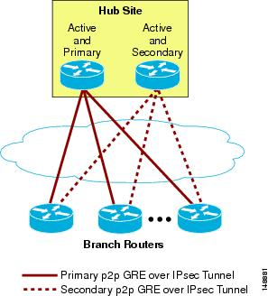 Point-to-Point GRE over IPsec Design Guide - Point-to-Point