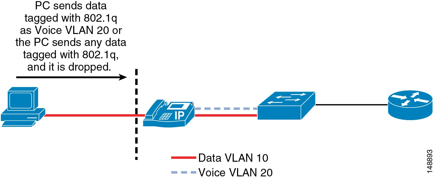 Cisco Unified Communications System 90 Srnd Also Live Band Stage Setup Diagram Together With Firewall Work Figure 4 10 Blocking Traffic To The Voice Vlan From Phone Pc Port