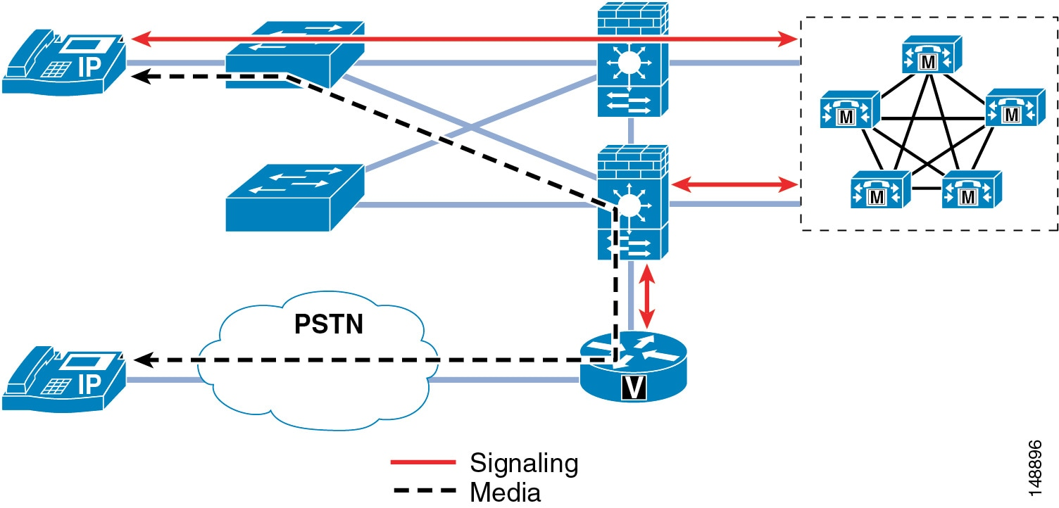Cisco Collaboration System 11x Solution Reference Network Designs Ip Pbx Wiring Diagram The Second Way To Deploy Gateway Is Outside Firewall Because Only Type Of Data That Ever Sent From Phones Rtp Streams