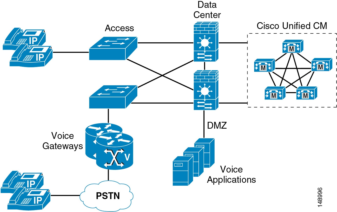 Cisco Collaboration System 11x Solution Reference Network Designs Small Office Setup Diagram Srnd Security Unified Communications Manager