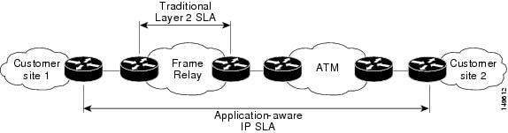 Scope of Traditional Service Level Agreement Versus IP SLA