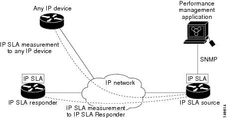 IP SLA Operations