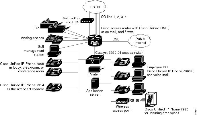 Cisco Unified Callmanager Express Solution Reference Network Design Guide Network