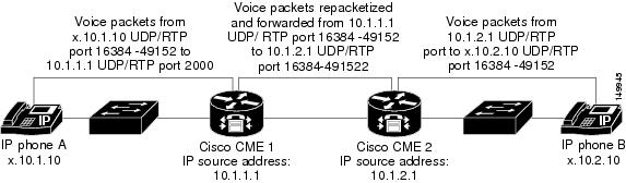 Cisco Unified CallManager Express Solution Reference Network Design