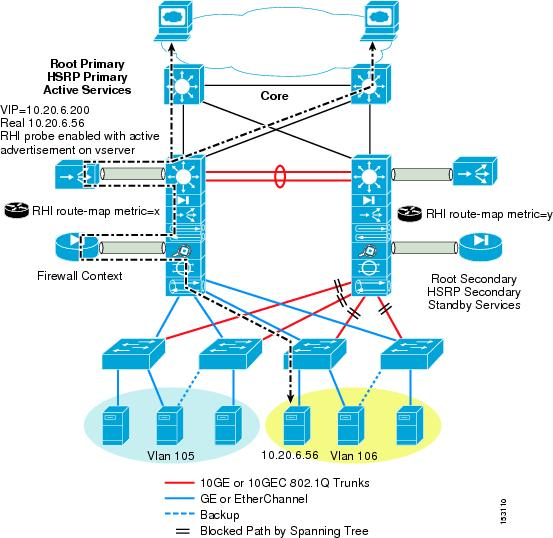 Increasing ha in the data center cisco for Data center setup