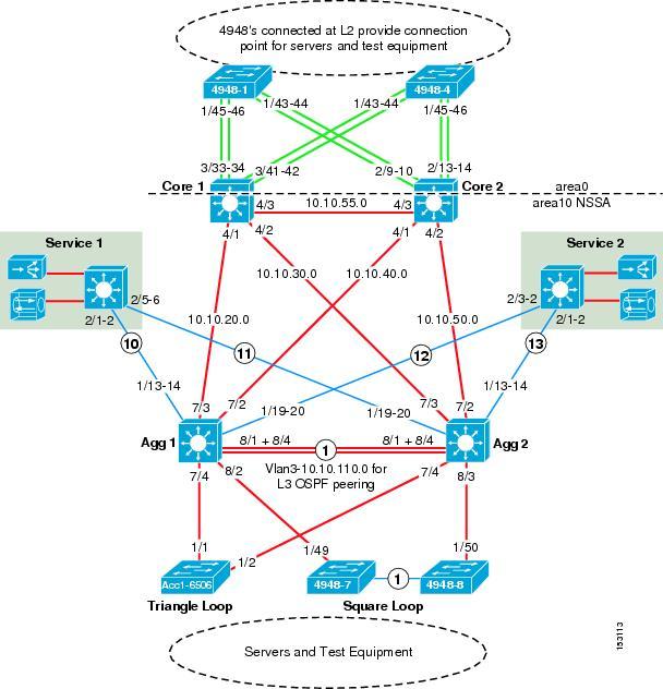 Cisco Data Center Infrastructure 2 5 Design Guide