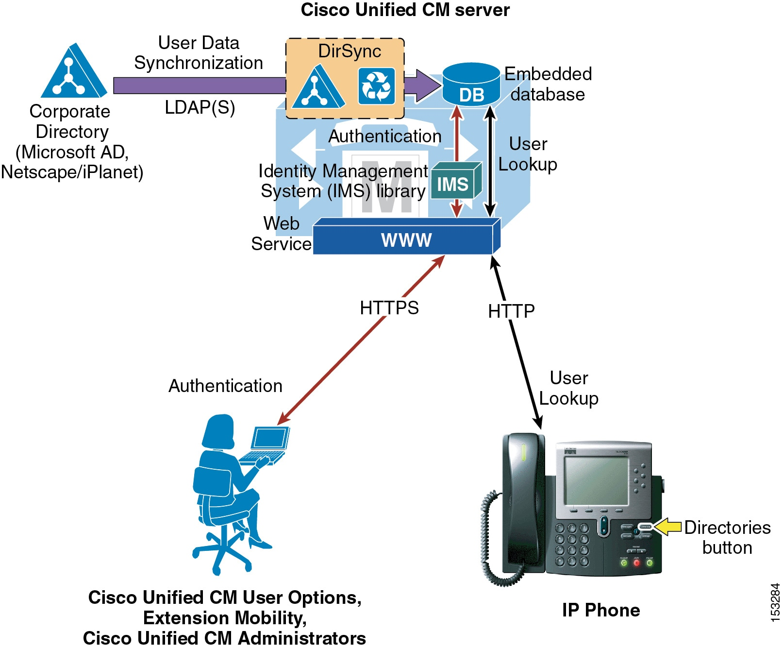 ldap attribute map with Directry on Adfs Setup For Admin Team Members furthermore 13220 besides Oracle Peoplesoft likewise 202361700 Installing The LDAP Connector in addition Capturing Authentication Properties In Cognos 8.