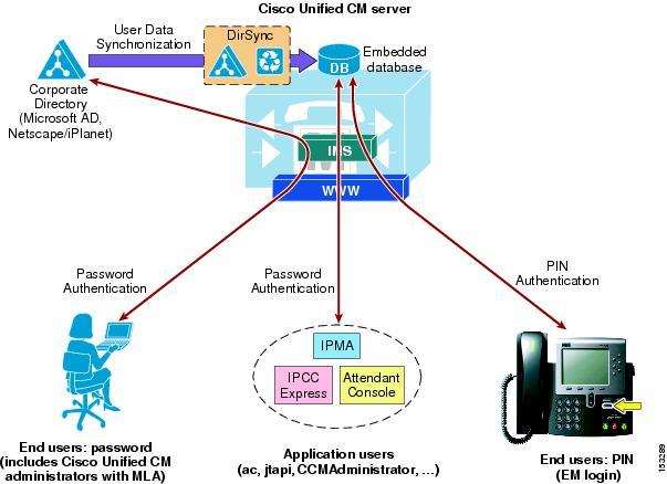 Cisco Unified Communications System 8 x SRND - LDAP