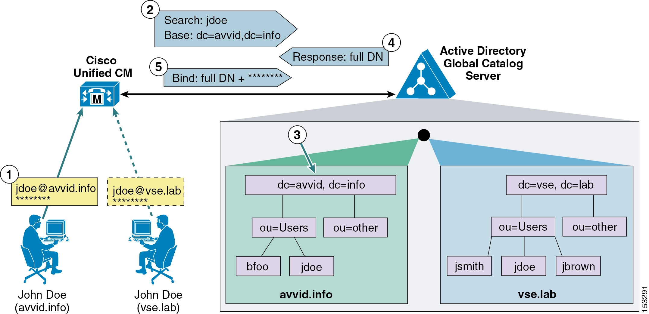 Cisco collaboration system 10x solution reference network designs as shown in figure 16 14 a user named john doe exists in both the avvidfo tree and the vseb tree the following steps illustrate the authentication maxwellsz
