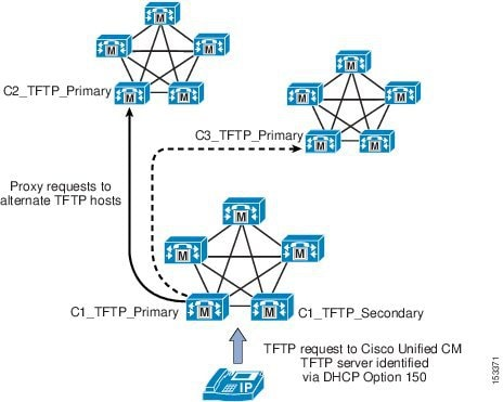 Cisco Collaboration System 10 x Solution Reference Network Designs