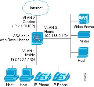 Configure Cisco Asa  For Home Use