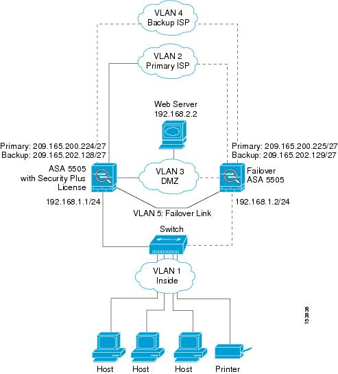 Cisco ASA 5500 Series Configuration Guide using the CLI, 8 2