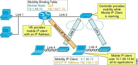 Enterprise Mobility 4 1 Design Guide - Cisco Unified Wireless and