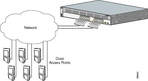 Catalyst 3750G Integrated Wireless LAN Controller Switch