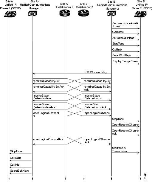 Call Flow Diagram Call Flow Example