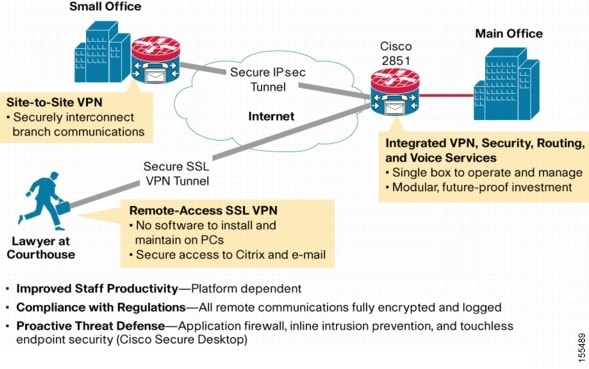 Ssl Vpn Cisco