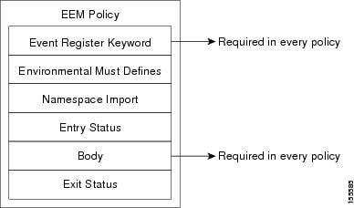Tcl Policy Structure and Requirements