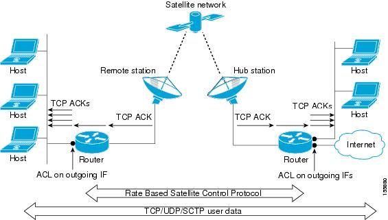 Security Configuration Guide: Access Control Lists, Cisco IOS
