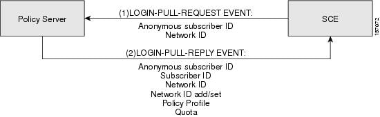 Login Events - Pull Model