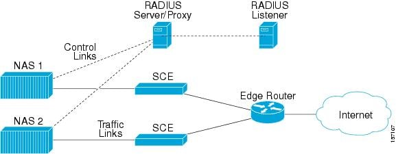 Example of when the only NAS that the Radius Listener is configured with is the Proxy Device