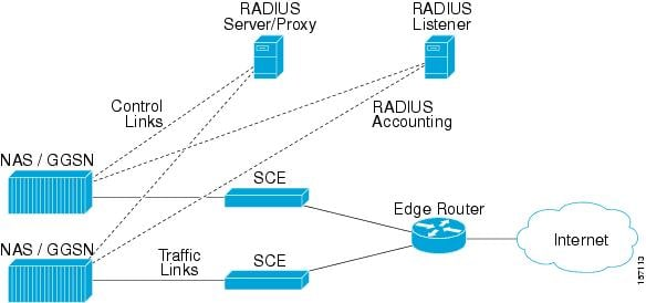 Example of NAS Sending Radius Accounting Messages to both the Radius Listener LEG and the Radius Server