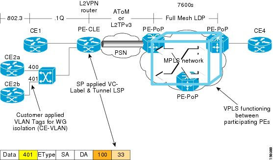 Core Network With Mpls