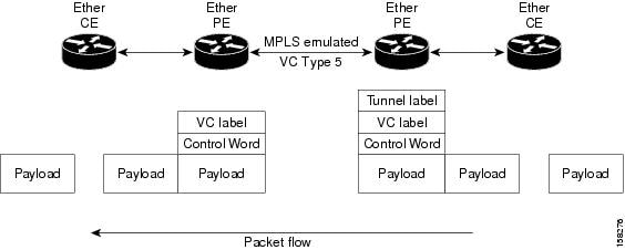 Ethernet Port Mode Packet Flow