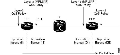 L2VPN QoS Reference Model