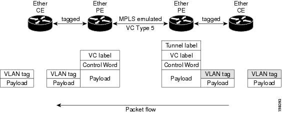 VLAN Mode Packet Flow