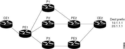 Load balancing router cisco configuration pdf