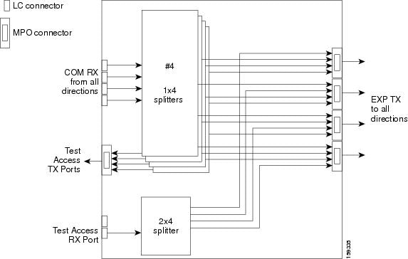 Cisco Ons 15454 Dwdm Network Configuration Guide  Release