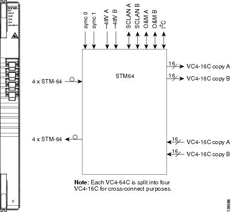 cisco ons 15600 sdh reference manual, release 9 0 chapter 2, card Duncan SH 6 2 7 2 oc192 stm64 sr sh 4 port 1310 faceplate and block diagram