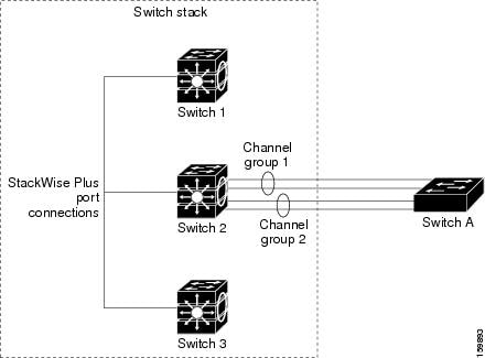 Single-Switch EtherChannel
