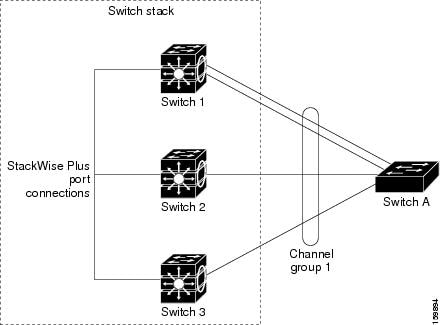 Cross-Stack EtherChannel