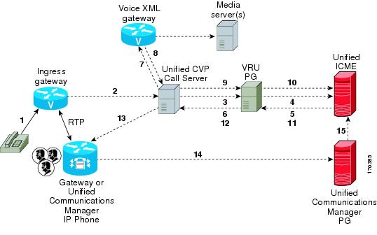 Configuration Guide For Cisco Unified Customer Voice Portal Release