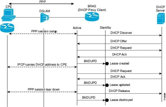 Issu and sso dhcp high availability features cisco for Cisco show pool dhcp