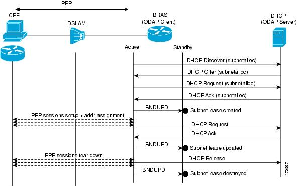 Ip addressing dhcp configuration guide cisco ios xe for Show dhcp pool cisco switch