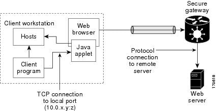 SSL VPN Configuration Guide, Cisco IOS Release 15M&T - SSL VPN