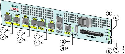 Cisco 7201 Router Quick Start Guide - Cisco